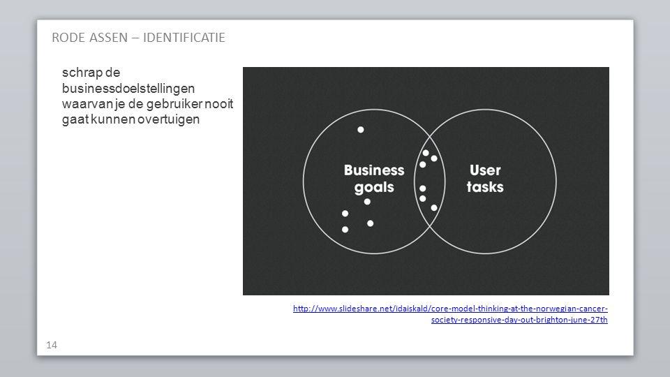 RODE ASSEN – IDENTIFICATIE 14 http://www.slideshare.net/idaiskald/core-model-thinking-at-the-norwegian-cancer- society-responsive-day-out-brighton-june-27th schrap de businessdoelstellingen waarvan je de gebruiker nooit gaat kunnen overtuigen