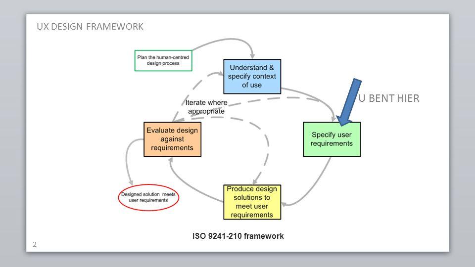 UX DESIGN FRAMEWORK 2 ISO 9241-210 framework U BENT HIER