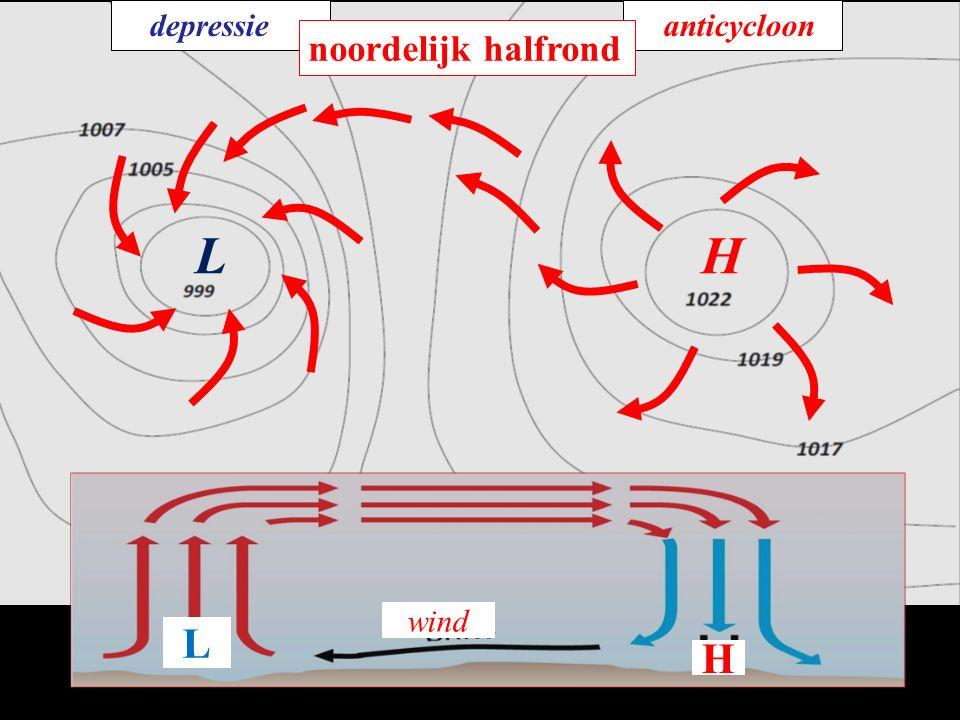 depressieanticycloon LH noordelijk halfrond L H wind