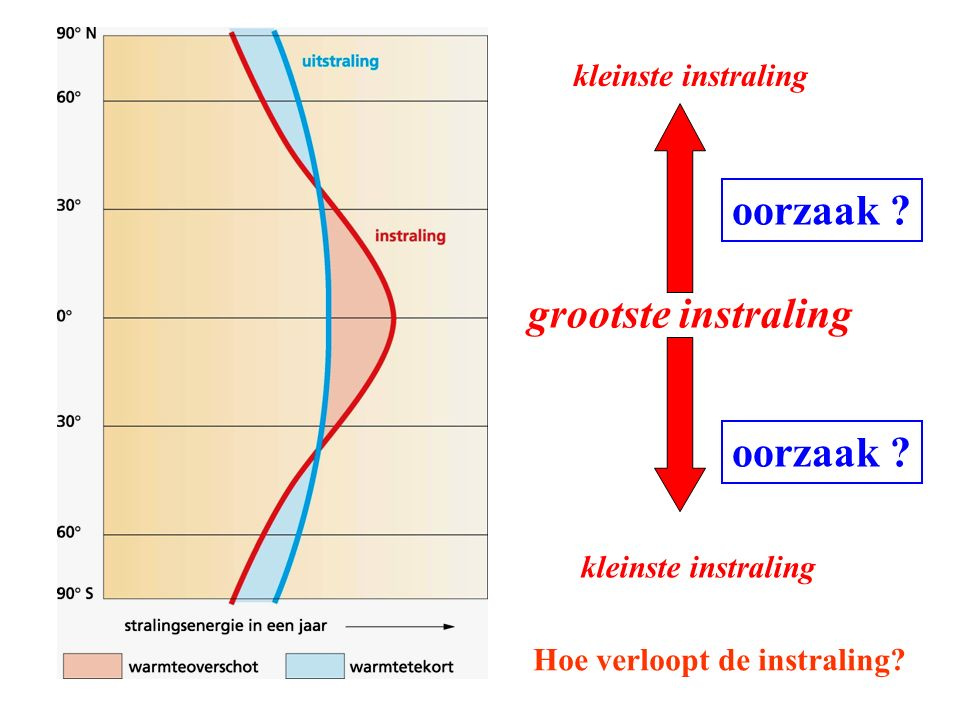 grootste instraling kleinste instraling oorzaak ? Hoe verloopt de instraling?