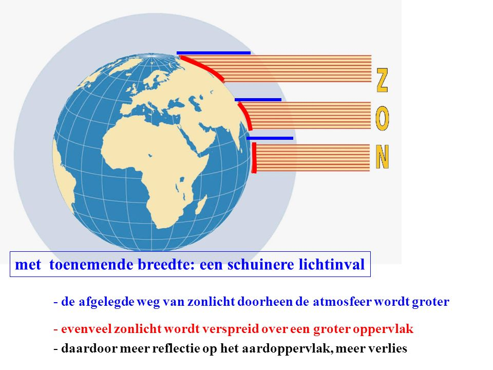met toenemende breedte: een schuinere lichtinval - de afgelegde weg van zonlicht doorheen de atmosfeer wordt groter - evenveel zonlicht wordt verspreid over een groter oppervlak - daardoor meer reflectie op het aardoppervlak, meer verlies