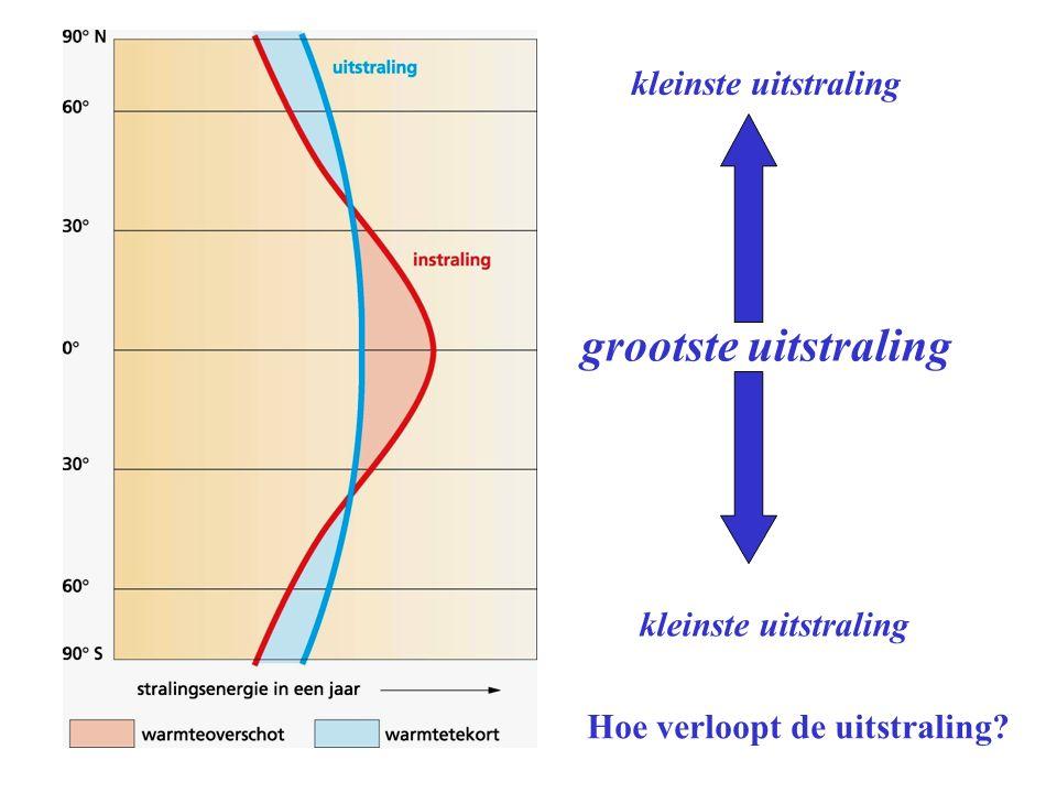 grootste uitstraling kleinste uitstraling Hoe verloopt de uitstraling?