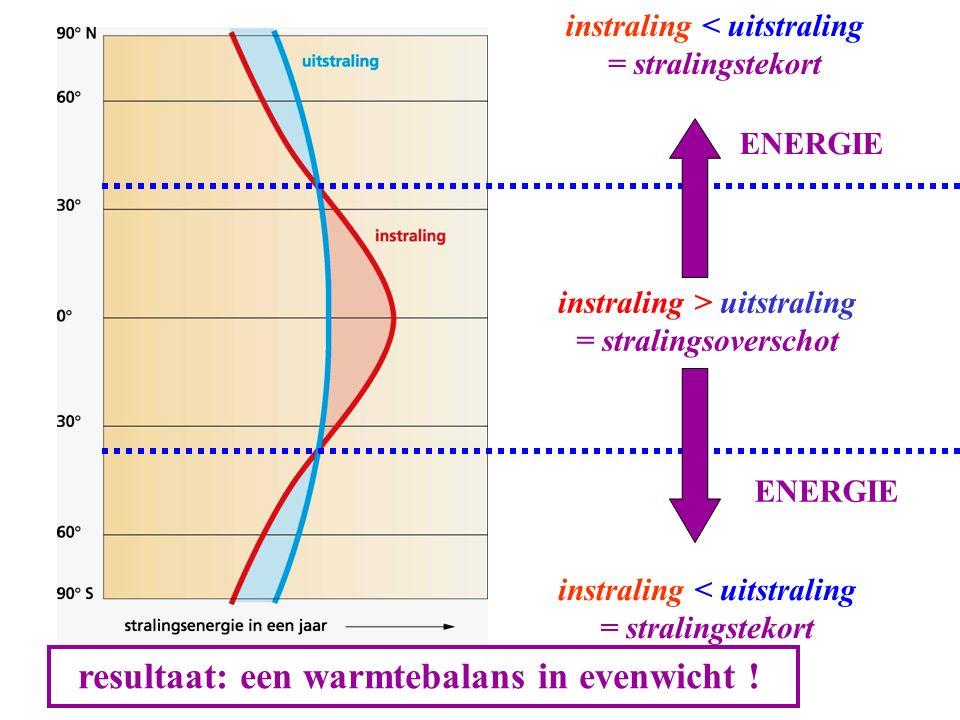instraling > uitstraling = stralingsoverschot instraling < uitstraling = stralingstekort instraling < uitstraling = stralingstekort ENERGIE resultaat: een warmtebalans in evenwicht !