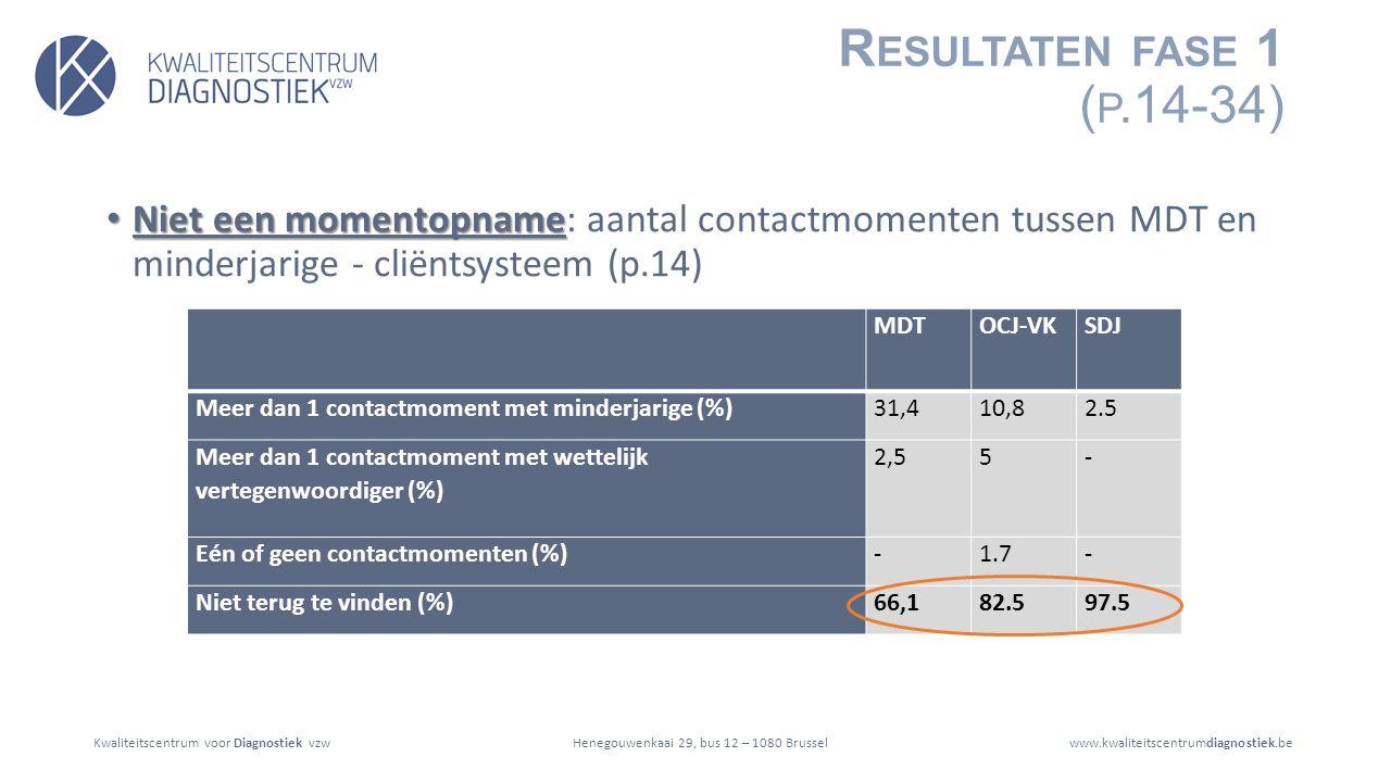 Kwaliteitscentrum voor Diagnostiek vzwwww.kwaliteitscentrumdiagnostiek.beHenegouwenkaai 29, bus 12 – 1080 Brussel R ESULTATEN FASE 1 ( P.14-34) Niet een momentopname Niet een momentopname: aantal contactmomenten tussen MDT en minderjarige - cliëntsysteem (p.14) MDTOCJ-VKSDJ Meer dan 1 contactmoment met minderjarige (%)31,410,82.5 Meer dan 1 contactmoment met wettelijk vertegenwoordiger (%) 2,55- Eén of geen contactmomenten (%)-1.7- Niet terug te vinden (%)66,182.597.5