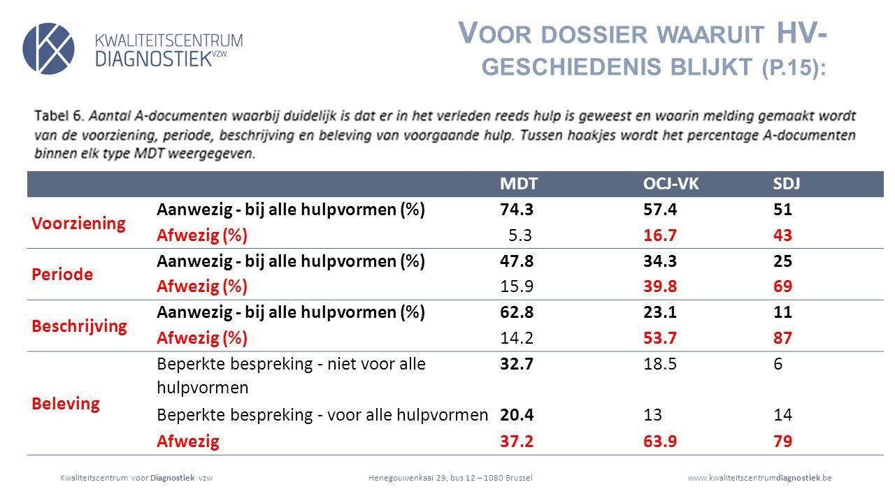 Kwaliteitscentrum voor Diagnostiek vzwwww.kwaliteitscentrumdiagnostiek.beHenegouwenkaai 29, bus 12 – 1080 Brussel MDTOCJ-VKSDJ Voorziening Aanwezig - bij alle hulpvormen (%)74.357.451 Afwezig (%) 5.316.743 Periode Aanwezig - bij alle hulpvormen (%)47.834.325 Afwezig (%)15.939.869 Beschrijving Aanwezig - bij alle hulpvormen (%)62.823.111 Afwezig (%)14.253.787 Beleving Beperkte bespreking - niet voor alle hulpvormen 32.718.56 Beperkte bespreking - voor alle hulpvormen20.41314 Afwezig37.263.979 V OOR DOSSIER WAARUIT HV- GESCHIEDENIS BLIJKT (P.15):