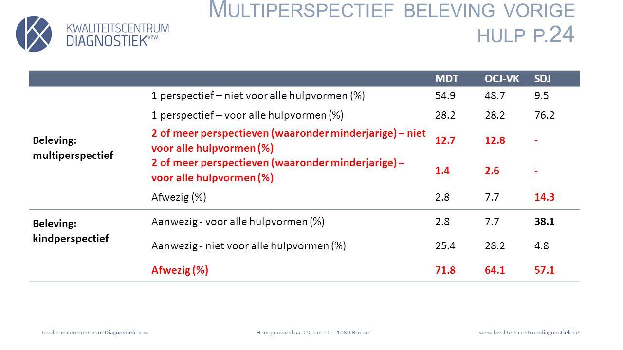 Kwaliteitscentrum voor Diagnostiek vzwwww.kwaliteitscentrumdiagnostiek.beHenegouwenkaai 29, bus 12 – 1080 Brussel M ULTIPERSPECTIEF BELEVING VORIGE HULP P.24 MDTOCJ-VKSDJ Beleving: multiperspectief 1 perspectief – niet voor alle hulpvormen (%)54.948.79.5 1 perspectief – voor alle hulpvormen (%)28.2 76.2 2 of meer perspectieven (waaronder minderjarige) – niet voor alle hulpvormen (%) 12.712.8- 2 of meer perspectieven (waaronder minderjarige) – voor alle hulpvormen (%) 1.42.6- Afwezig (%)2.87.714.3 Beleving: kindperspectief Aanwezig - voor alle hulpvormen (%)2.87.738.1 Aanwezig - niet voor alle hulpvormen (%)25.428.24.8 Afwezig (%)71.864.157.1