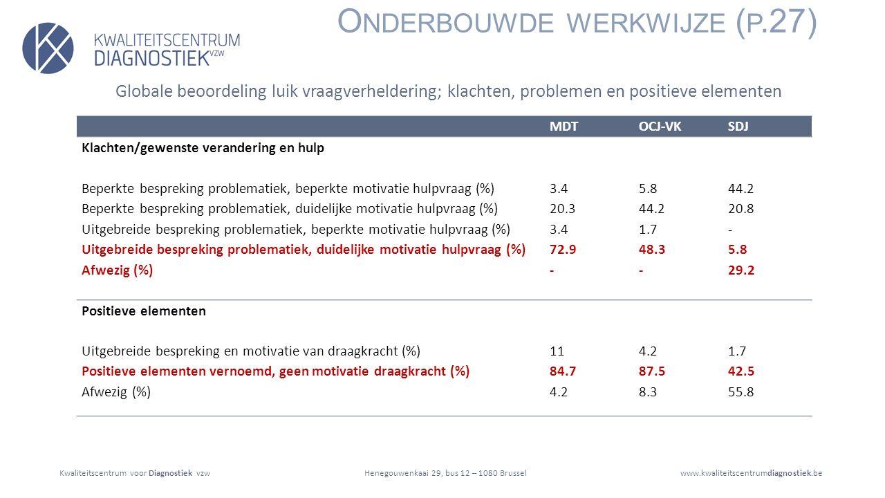 Kwaliteitscentrum voor Diagnostiek vzwwww.kwaliteitscentrumdiagnostiek.beHenegouwenkaai 29, bus 12 – 1080 Brussel O NDERBOUWDE WERKWIJZE ( P.27) MDTOCJ-VKSDJ Klachten/gewenste verandering en hulp Beperkte bespreking problematiek, beperkte motivatie hulpvraag (%)3.45.844.2 Beperkte bespreking problematiek, duidelijke motivatie hulpvraag (%)20.344.220.8 Uitgebreide bespreking problematiek, beperkte motivatie hulpvraag (%)3.41.7- Uitgebreide bespreking problematiek, duidelijke motivatie hulpvraag (%)72.948.35.8 Afwezig (%)--29.2 Positieve elementen Uitgebreide bespreking en motivatie van draagkracht (%)114.21.7 Positieve elementen vernoemd, geen motivatie draagkracht (%)84.787.542.5 Afwezig (%)4.28.355.8 Globale beoordeling luik vraagverheldering; klachten, problemen en positieve elementen