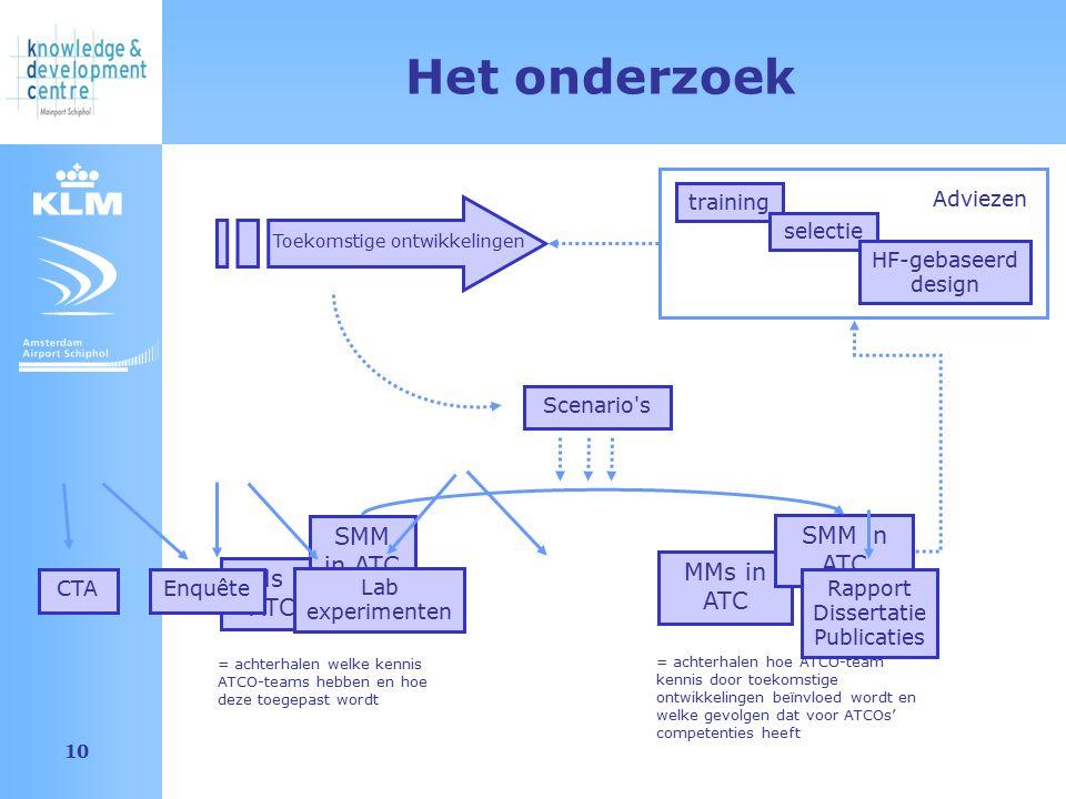 Amsterdam Airport Schiphol 10 MMs in ATC Scenario s Het onderzoek SMM in ATC = achterhalen welke kennis ATCO-teams hebben en hoe deze toegepast wordt SMM in ATC Toekomstige ontwikkelingen training selectie HF-gebaseerd design = achterhalen hoe ATCO-team kennis door toekomstige ontwikkelingen beïnvloed wordt en welke gevolgen dat voor ATCOs' competenties heeft CTA Enquête Lab experimenten Rapport Dissertatie Publicaties Adviezen