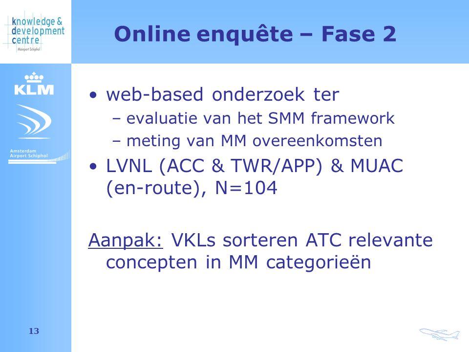 Amsterdam Airport Schiphol 13 Online enquête – Fase 2 web-based onderzoek ter –evaluatie van het SMM framework –meting van MM overeenkomsten LVNL (ACC & TWR/APP) & MUAC (en-route), N=104 Aanpak: VKLs sorteren ATC relevante concepten in MM categorieën