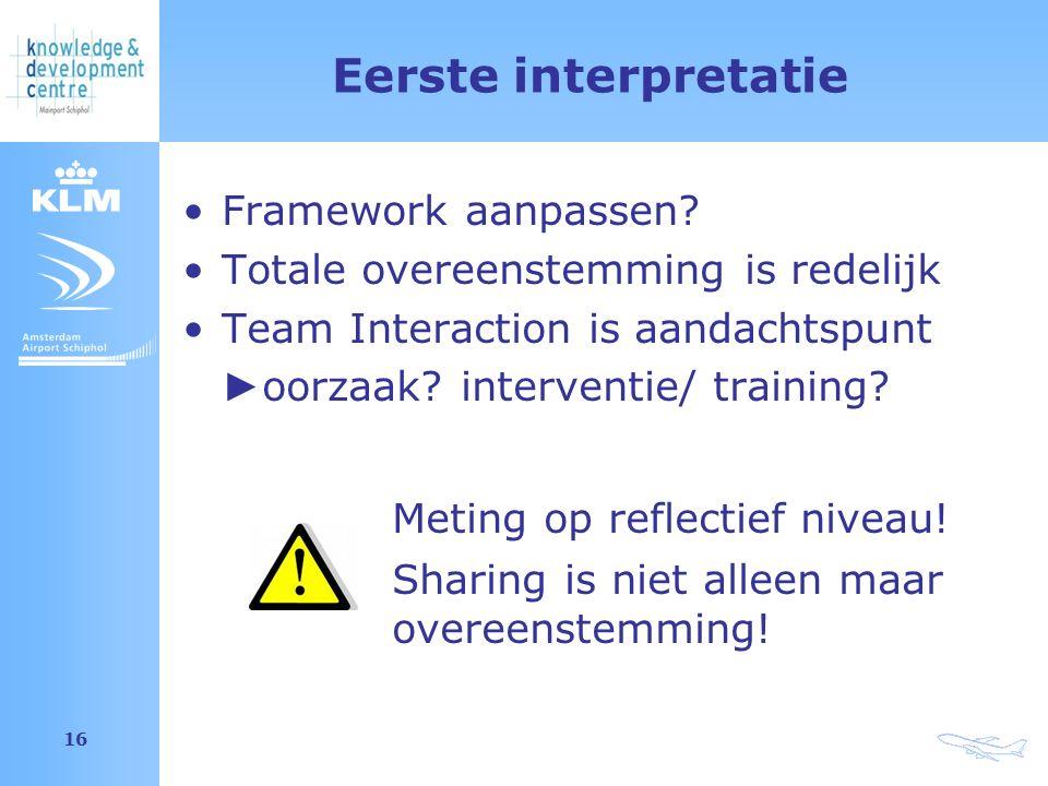 Amsterdam Airport Schiphol 16 Eerste interpretatie Framework aanpassen? Totale overeenstemming is redelijk Team Interaction is aandachtspunt ► oorzaak