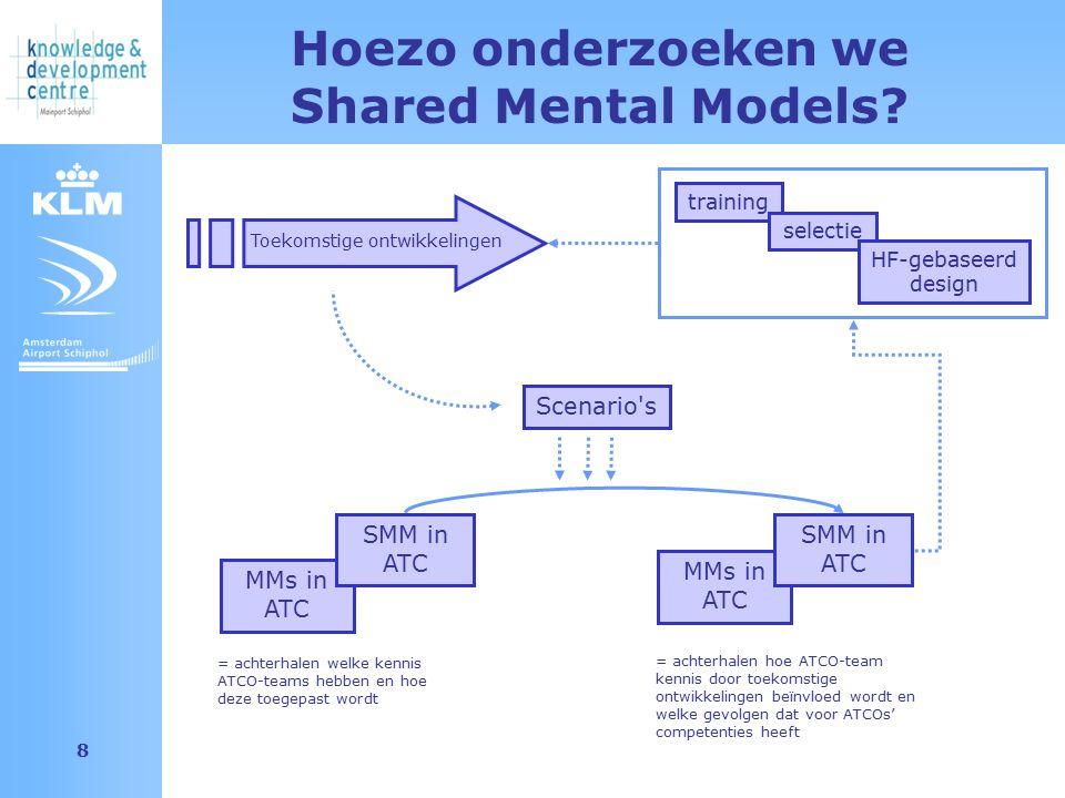 Amsterdam Airport Schiphol 8 MMs in ATC Scenario's Hoezo onderzoeken we Shared Mental Models? SMM in ATC = achterhalen welke kennis ATCO-teams hebben