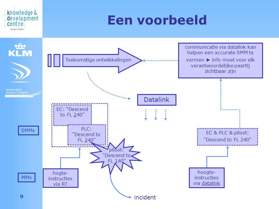 """Amsterdam Airport Schiphol 9 hoogte- instructies via datalink hogte- instructies via RT Datalink Een voorbeeld EC: """"Descend to FL 240"""" Toekomstige ont"""