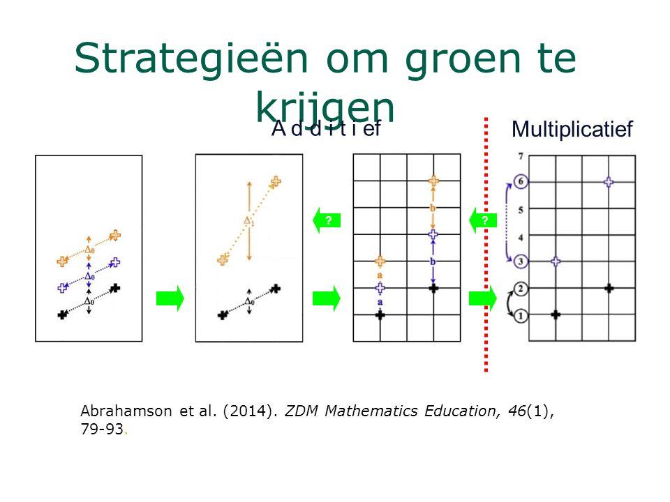 Strategieën om groen te krijgen A d d i t i ef Multiplicatief ?? Abrahamson et al. (2014). ZDM Mathematics Education, 46(1), 79-93.
