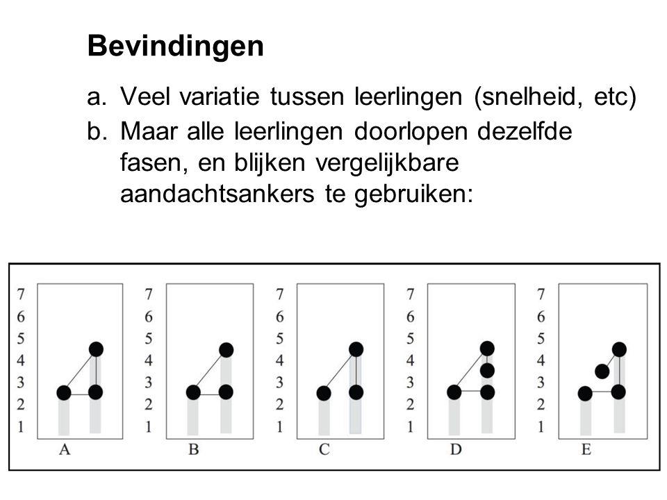Bevindingen a.Veel variatie tussen leerlingen (snelheid, etc) b.Maar alle leerlingen doorlopen dezelfde fasen, en blijken vergelijkbare aandachtsanker