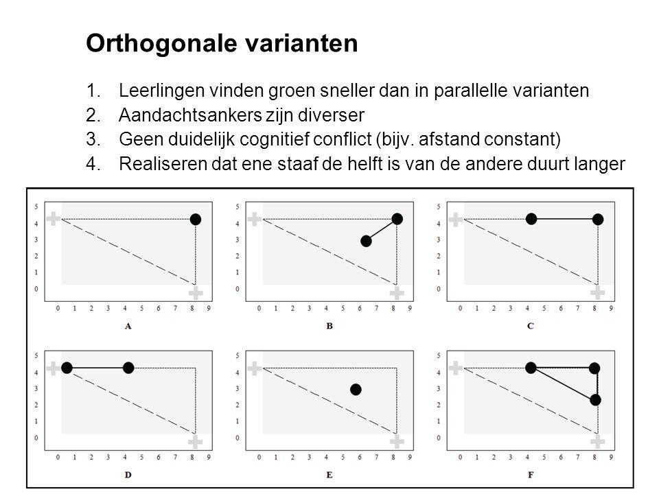 Orthogonale varianten 1.Leerlingen vinden groen sneller dan in parallelle varianten 2.Aandachtsankers zijn diverser 3.Geen duidelijk cognitief conflic