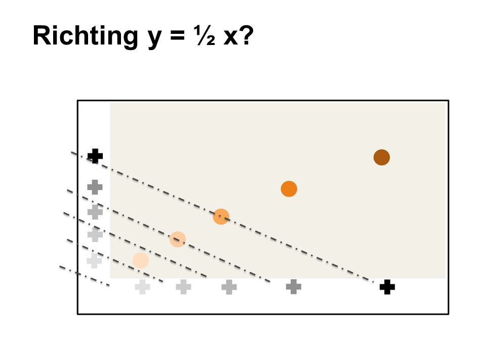 Richting y = ½ x?
