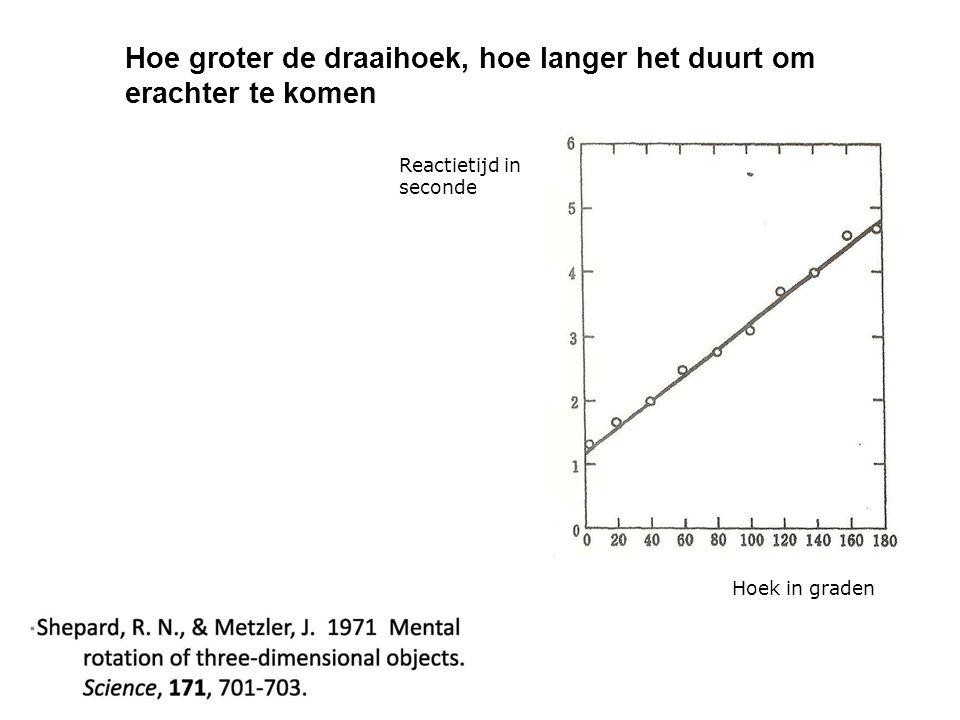 Hoe groter de draaihoek, hoe langer het duurt om erachter te komen Hoek in graden Reactietijd in seconde