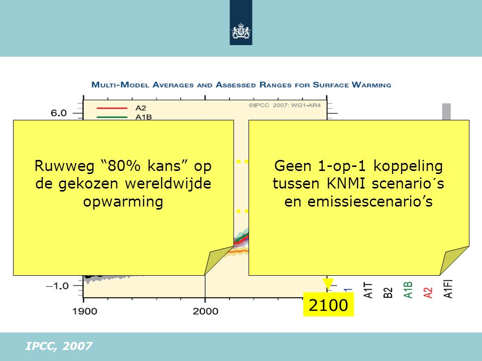 """+4°C +2°C 2100 IPCC, 2007 Ruwweg """"80% kans"""" op de gekozen wereldwijde opwarming Geen 1-op-1 koppeling tussen KNMI scenario´s en emissiescenario's"""