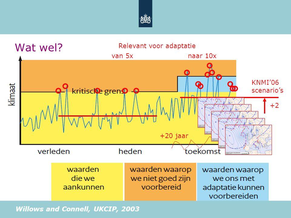 +2 KNMI'06 scenario's van 5xnaar 10x Relevant voor adaptatie +20 jaar +50 jaar Wat wel? Willows and Connell, UKCIP, 2003