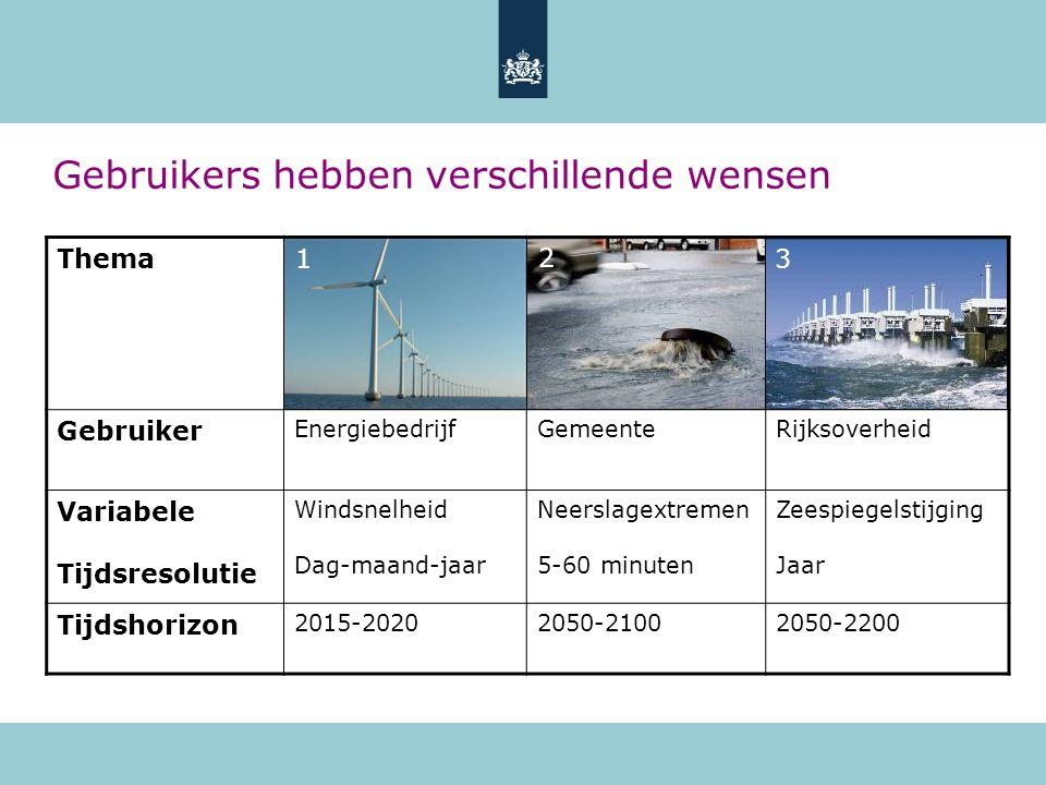 Gebruikers hebben verschillende wensen Thema Gebruiker EnergiebedrijfGemeenteRijksoverheid Variabele Tijdsresolutie Windsnelheid Dag-maand-jaar Neersl