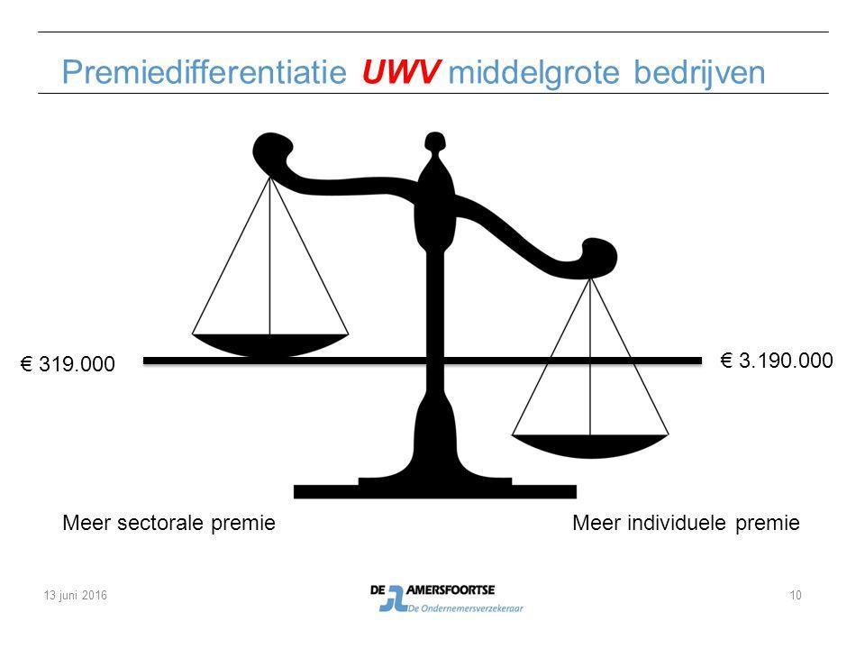 Premiedifferentiatie UWV middelgrote bedrijven € 3.190.000 € 319.000 Meer sectorale premieMeer individuele premie 13 juni 201610