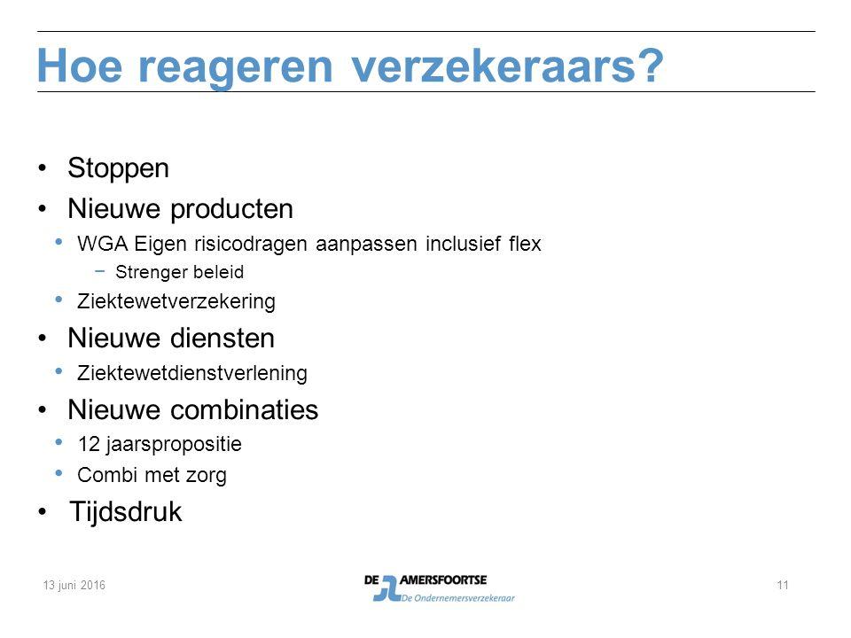 Hoe reageren verzekeraars? Stoppen Nieuwe producten WGA Eigen risicodragen aanpassen inclusief flex − Strenger beleid Ziektewetverzekering Nieuwe dien