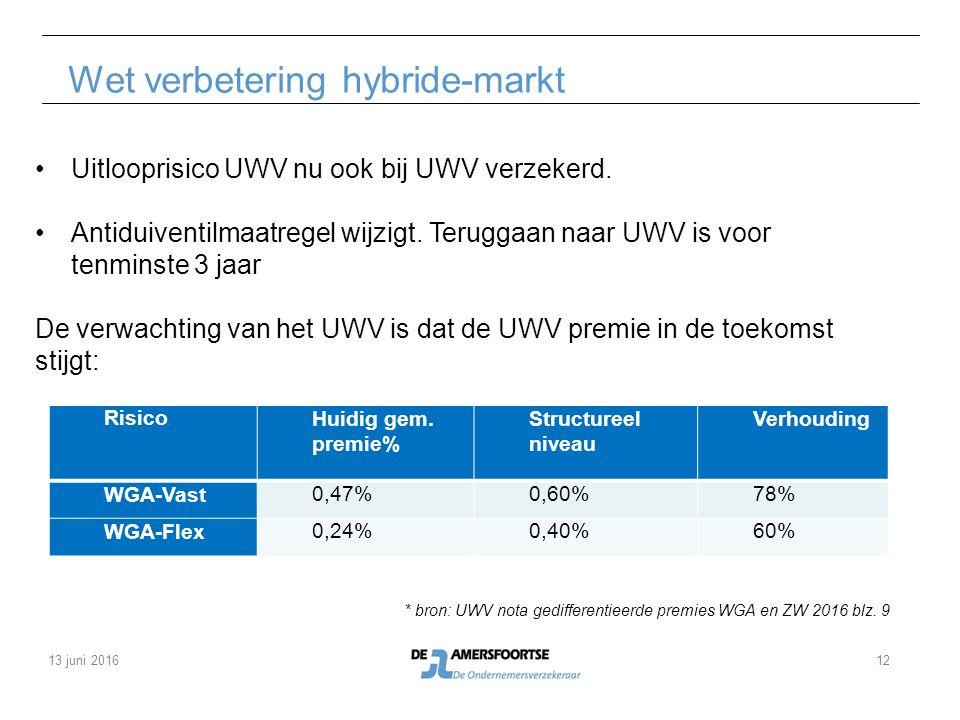 Wet verbetering hybride-markt Uitlooprisico UWV nu ook bij UWV verzekerd. Antiduiventilmaatregel wijzigt. Teruggaan naar UWV is voor tenminste 3 jaar