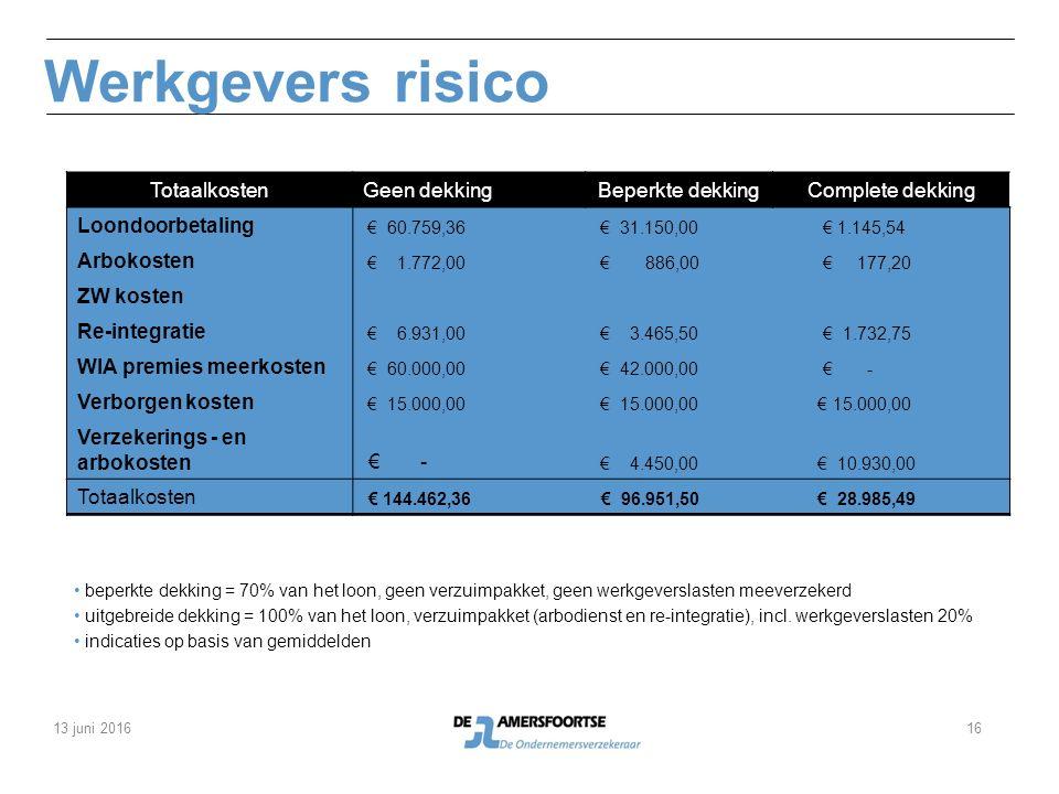 Werkgevers risico TotaalkostenGeen dekkingBeperkte dekkingComplete dekking Loondoorbetaling € 60.759,36 € 31.150,00 € 1.145,54 Arbokosten € 1.772,00 € 886,00 € 177,20 ZW kosten Re-integratie € 6.931,00 € 3.465,50 € 1.732,75 WIA premies meerkosten € 60.000,00 € 42.000,00 € - Verborgen kosten € 15.000,00 Verzekerings - en arbokosten € - € 4.450,00 € 10.930,00 Totaalkosten € 144.462,36 € 96.951,50 € 28.985,49 beperkte dekking = 70% van het loon, geen verzuimpakket, geen werkgeverslasten meeverzekerd uitgebreide dekking = 100% van het loon, verzuimpakket (arbodienst en re-integratie), incl.