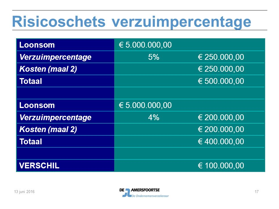 Risicoschets verzuimpercentage Loonsom € 5.000.000,00 Verzuimpercentage5% € 250.000,00 Kosten (maal 2) € 250.000,00 Totaal € 500.000,00 Loonsom € 5.000.000,00 Verzuimpercentage4% € 200.000,00 Kosten (maal 2) € 200.000,00 Totaal € 400.000,00 VERSCHIL € 100.000,00 13 juni 201617
