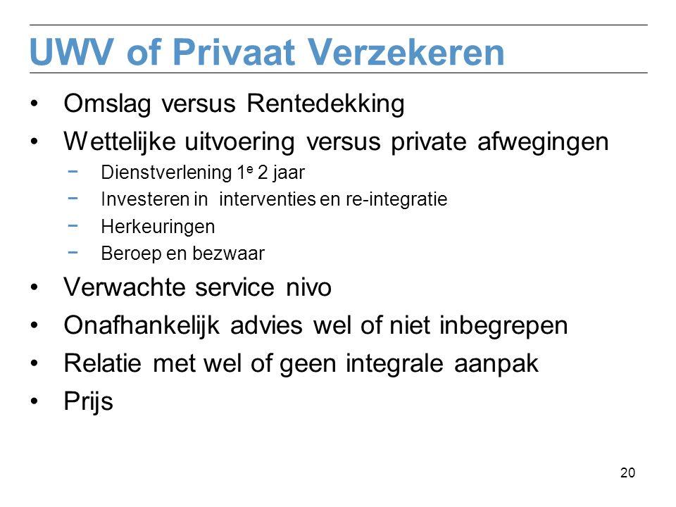 UWV of Privaat Verzekeren Omslag versus Rentedekking Wettelijke uitvoering versus private afwegingen − Dienstverlening 1 e 2 jaar − Investeren in inte