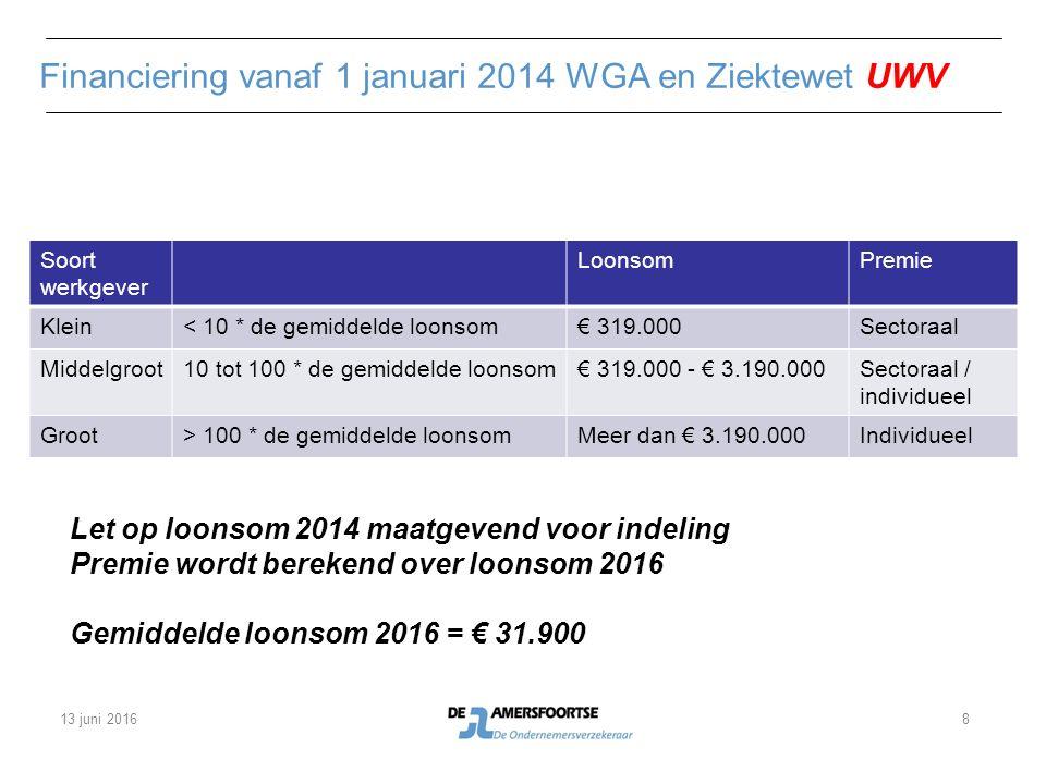 Premieberekening WGA-vast, WGA-flex en Ziektewet kleine bedrijven (2016) UWV Sectortabel (schade)resultaat sector is bepalend Sector 39 verzekeringswezen WGA-vastWGA-flexZiektewet 0,340,15 20142016 Loonsom vaste dienstbetrekkingen€ 200.000€ 225.000 Loonsom flexibele dienstbetrekkingen€ 50.000€ 60.000 Welke premie gaat men betalen voor: WGA-vast WGA-flex Ziektewet 13 juni 20169