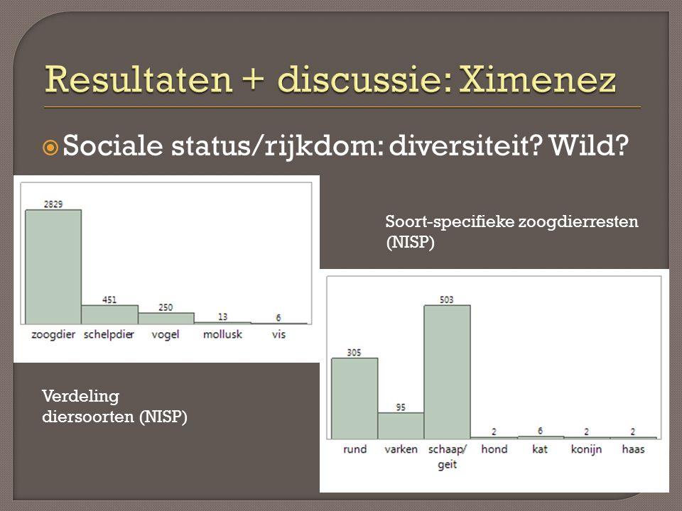  Sociale status/rijkdom: diversiteit? Wild? Verdeling diersoorten (NISP) Soort-specifieke zoogdierresten (NISP)