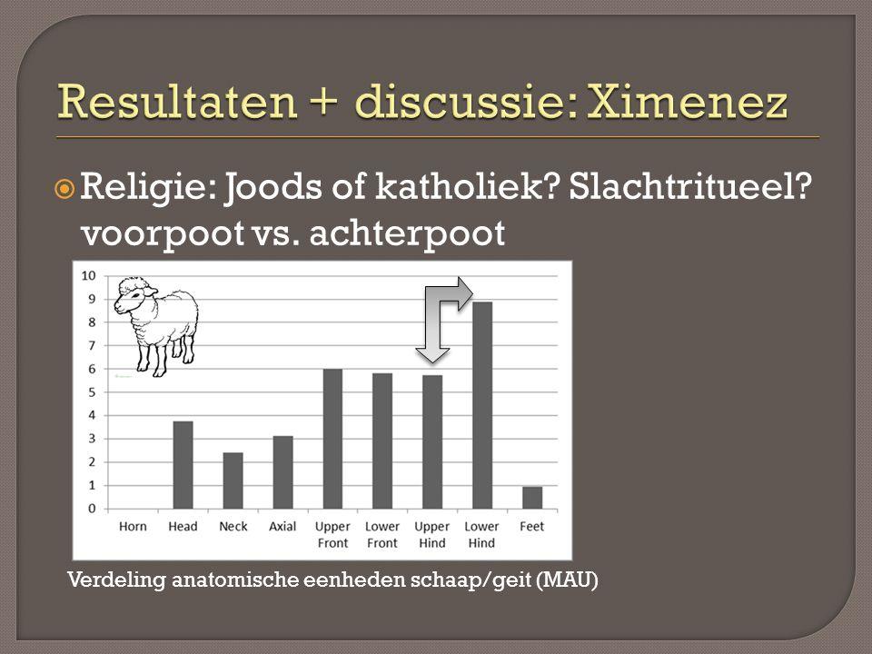  Religie: Joods of katholiek? Slachtritueel? voorpoot vs. achterpoot Verdeling anatomische eenheden schaap/geit (MAU)