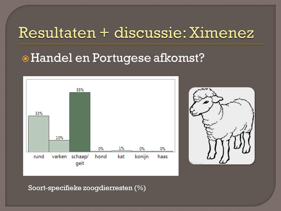  Handel en Portugese afkomst Soort-specifieke zoogdierresten (%)