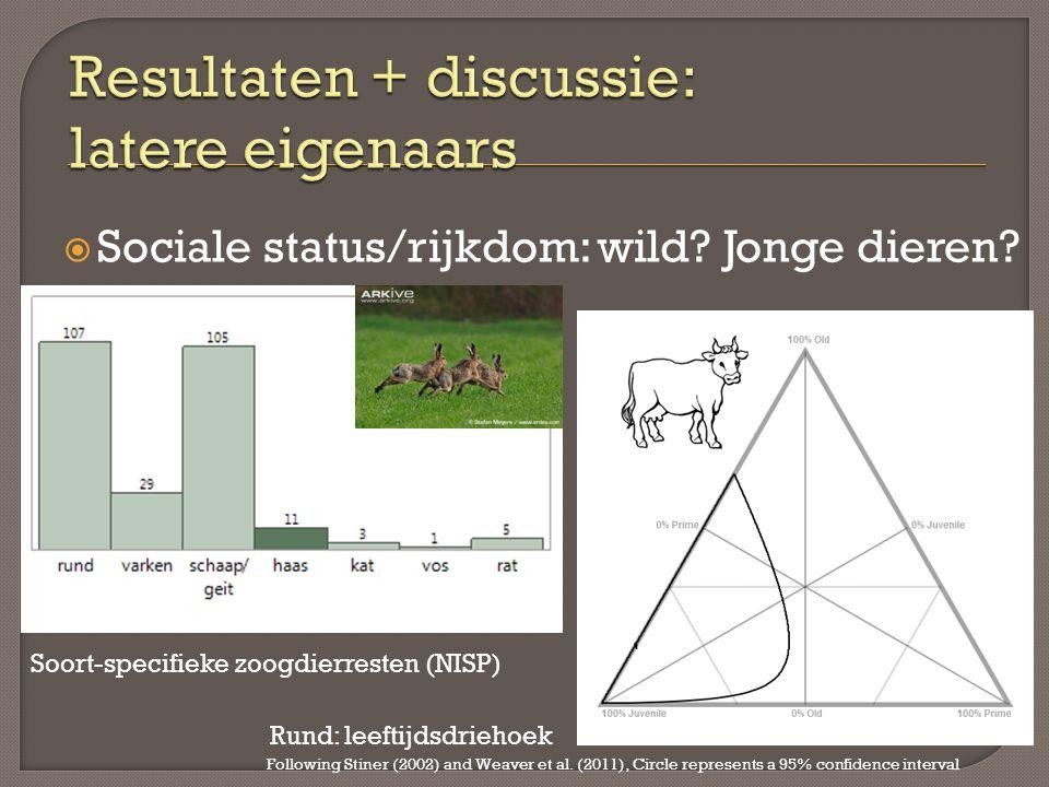  Sociale status/rijkdom: wild? Jonge dieren? Soort-specifieke zoogdierresten (NISP) Rund: leeftijdsdriehoek Following Stiner (2002) and Weaver et al.