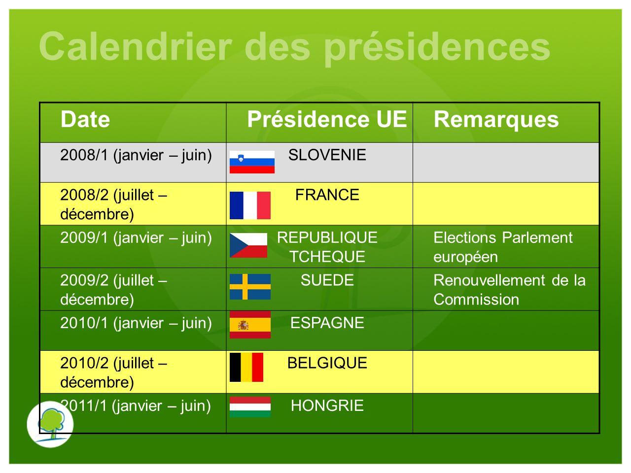 Calendrier des présidences DatePrésidence UERemarques 2008/1 (janvier – juin)SLOVENIE 2008/2 (juillet – décembre) FRANCE 2009/1 (janvier – juin)REPUBLIQUE TCHEQUE Elections Parlement européen 2009/2 (juillet – décembre) SUEDERenouvellement de la Commission 2010/1 (janvier – juin)ESPAGNE 2010/2 (juillet – décembre) BELGIQUE 2011/1 (janvier – juin)HONGRIE