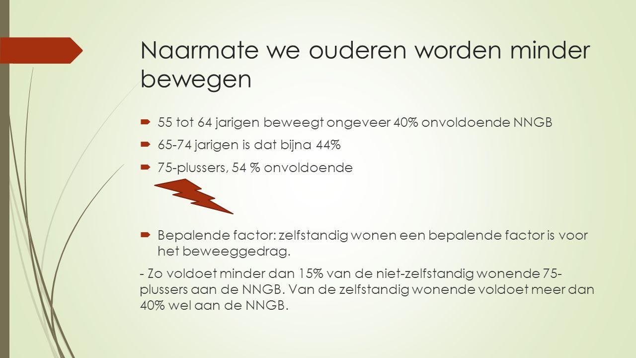 Naarmate we ouderen worden minder bewegen  55 tot 64 jarigen beweegt ongeveer 40% onvoldoende NNGB  65-74 jarigen is dat bijna 44%  75-plussers, 54 % onvoldoende  Bepalende factor: zelfstandig wonen een bepalende factor is voor het beweeggedrag.