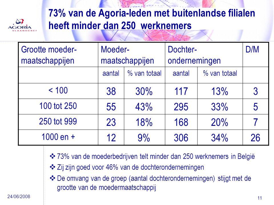 24/06/2008 11 73% van de Agoria-leden met buitenlandse filialen heeft minder dan 250 werknemers Grootte moeder- maatschappijen Moeder- maatschappijen Dochter- ondernemingen D/M aantal% van totaalaantal% van totaal < 100 3830%11713%3 100 tot 250 5543%29533%5 250 tot 999 2318%16820%7 1000 en + 129%30634%26  73% van de moederbedrijven telt minder dan 250 werknemers in België  Zij zijn goed voor 46% van de dochterondernemingen  De omvang van de groep (aantal dochterondernemingen) stijgt met de grootte van de moedermaatschappij