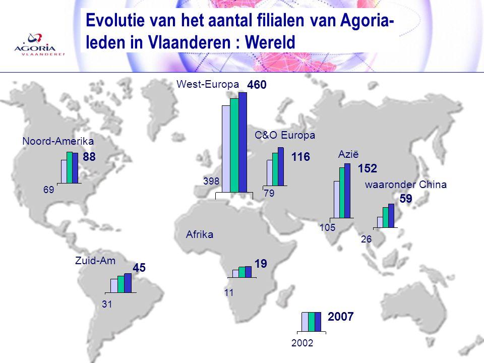 24/06/2008 12 Evolutie van het aantal filialen van Agoria- leden in Vlaanderen : Wereld 2007 2002 59 26 88 69 45 31 Zuid-Am Noord-Amerika waaronder China 19 11 Afrika 116 79 C&O Europa West-Europa 460 398 152 105 Azië
