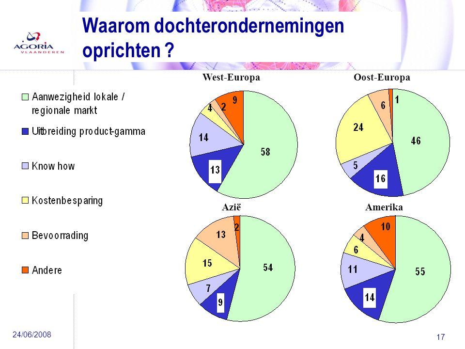 24/06/2008 17 West-EuropaOost-Europa AmerikaAzië Waarom dochterondernemingen oprichten ?