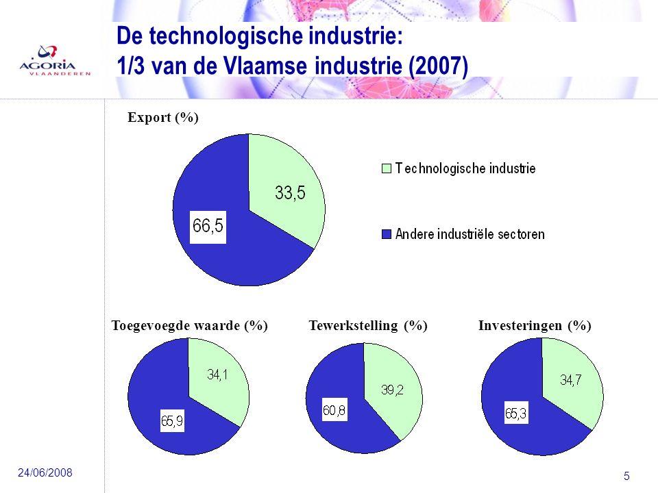 24/06/2008 5 Export (%) Tewerkstelling (%)Investeringen (%)Toegevoegde waarde (%) De technologische industrie: 1/3 van de Vlaamse industrie (2007)