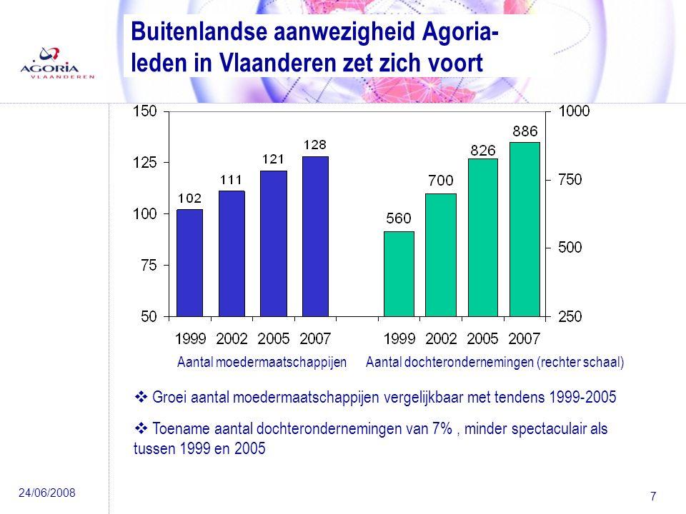 24/06/2008 7 Buitenlandse aanwezigheid Agoria- leden in Vlaanderen zet zich voort Aantal moedermaatschappijenAantal dochterondernemingen (rechter schaal)  Groei aantal moedermaatschappijen vergelijkbaar met tendens 1999-2005  Toename aantal dochterondernemingen van 7%, minder spectaculair als tussen 1999 en 2005
