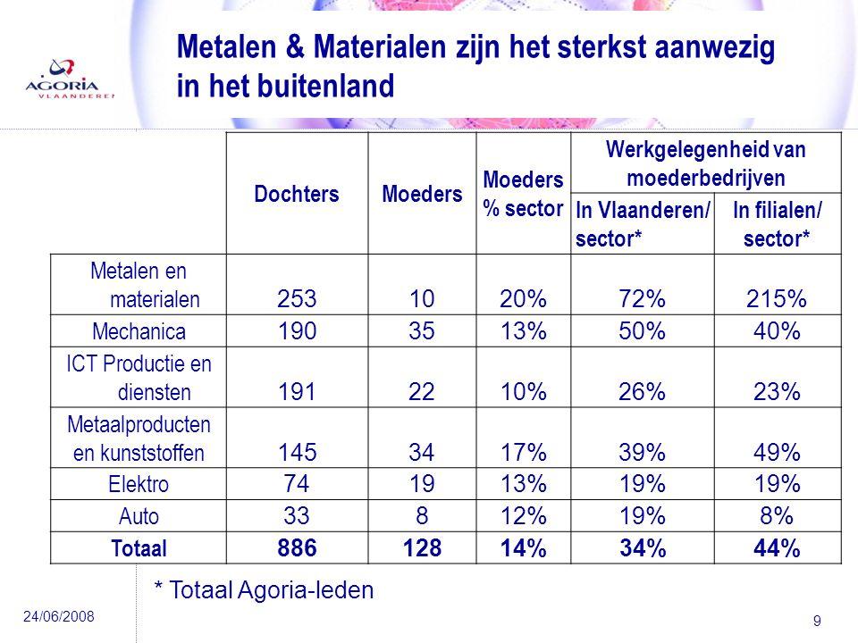 24/06/2008 9 Metalen & Materialen zijn het sterkst aanwezig in het buitenland DochtersMoeders % sector Werkgelegenheid van moederbedrijven In Vlaanderen/ sector* In filialen/ sector* Metalen en materialen 2531020%72%215% Mechanica 1903513%50%40% ICT Productie en diensten 1912210%26%23% Metaalproducten en kunststoffen 1453417%39%49% Elektro 741913%19% Auto 33812%19%8% Totaal 88612814%34%44% * Totaal Agoria-leden