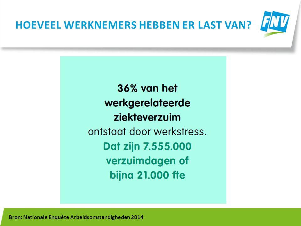 HOEVEEL WERKNEMERS HEBBEN ER LAST VAN? Bron: Nationale Enquête Arbeidsomstandigheden 2014