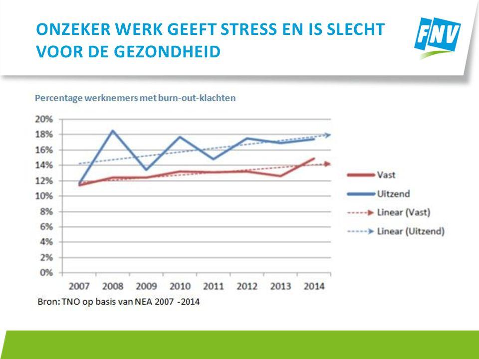ONZEKER WERK GEEFT STRESS EN IS SLECHT VOOR DE GEZONDHEID