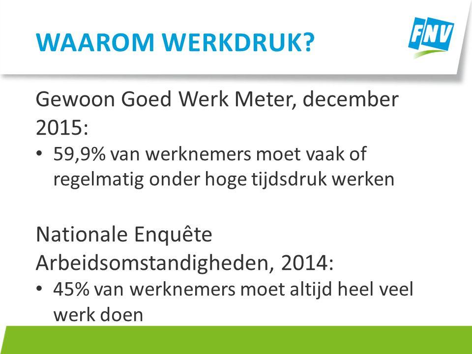 Gewoon Goed Werk Meter, december 2015: 59,9% van werknemers moet vaak of regelmatig onder hoge tijdsdruk werken Nationale Enquête Arbeidsomstandighede
