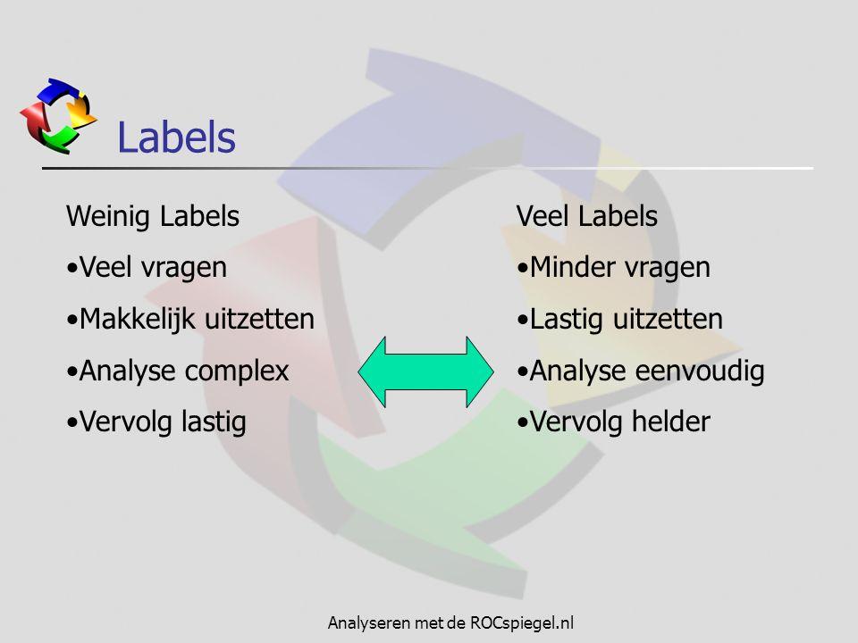 Analyseren met de ROCspiegel.nl Labels Weinig Labels Veel vragen Makkelijk uitzetten Analyse complex Vervolg lastig Veel Labels Minder vragen Lastig uitzetten Analyse eenvoudig Vervolg helder