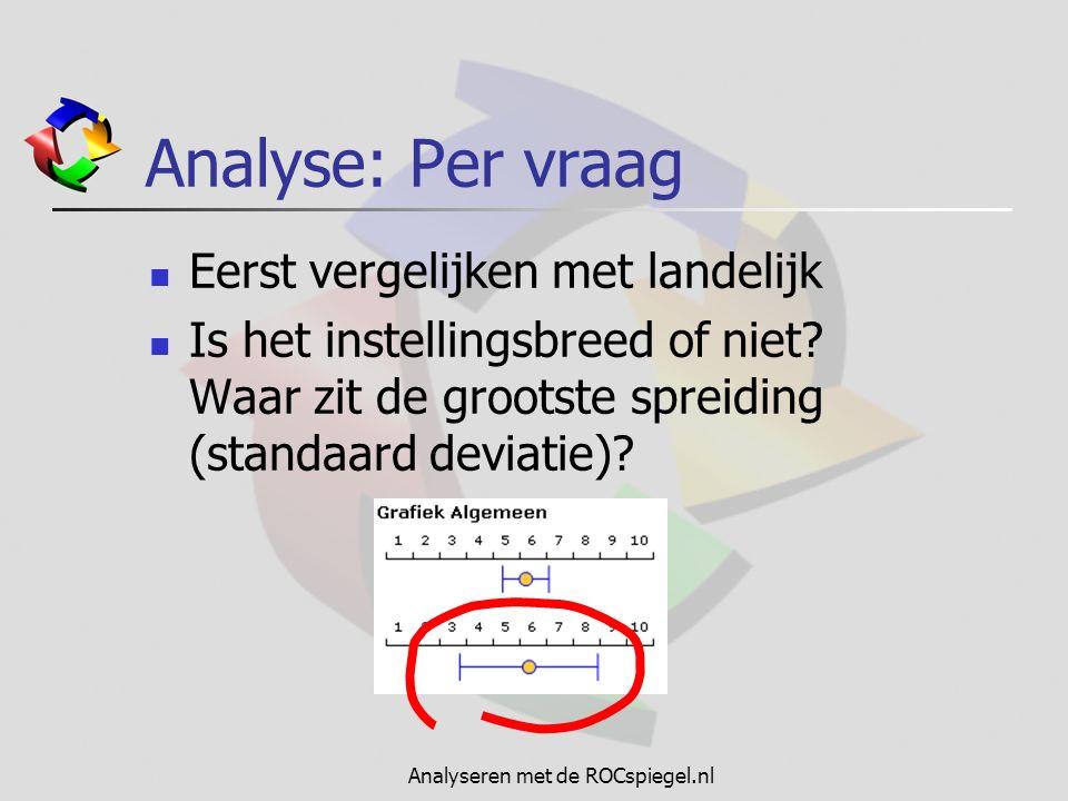 Analyseren met de ROCspiegel.nl Analyse: Per vraag Eerst vergelijken met landelijk Is het instellingsbreed of niet? Waar zit de grootste spreiding (st