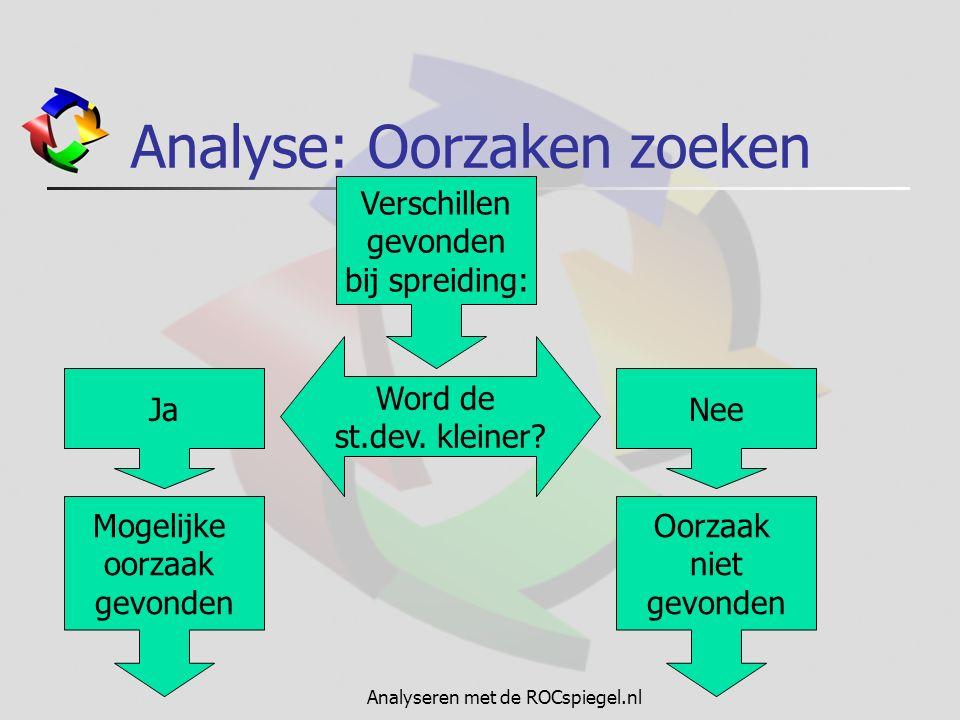 Analyseren met de ROCspiegel.nl Analyse: Oorzaken zoeken Verschillen gevonden bij spreiding: Word de st.dev. kleiner? JaNee Mogelijke oorzaak gevonden