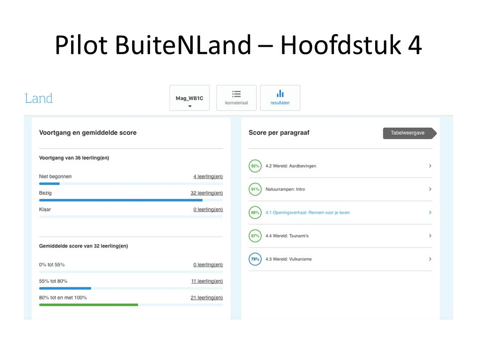 Pilot BuiteNLand – Hoofdstuk 4